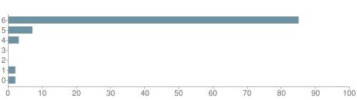 Chart?cht=bhs&chs=500x140&chbh=10&chco=6f92a3&chxt=x,y&chd=t:85,7,3,0,0,2,2&chm=t+85%,333333,0,0,10|t+7%,333333,0,1,10|t+3%,333333,0,2,10|t+0%,333333,0,3,10|t+0%,333333,0,4,10|t+2%,333333,0,5,10|t+2%,333333,0,6,10&chxl=1:|other|indian|hawaiian|asian|hispanic|black|white